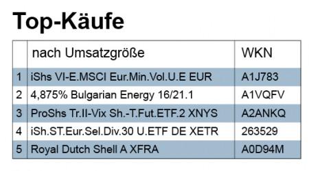 KW31_Käufe_Umsatzgröße